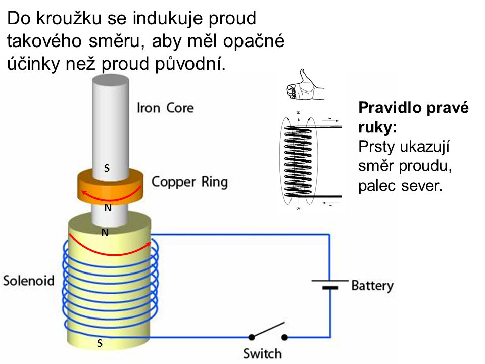 Do kroužku se indukuje proud takového směru, aby měl opačné účinky než proud původní.