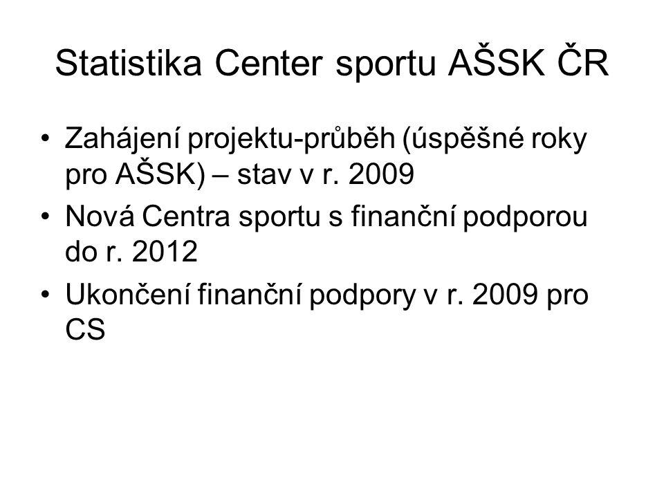 Statistika Center sportu AŠSK ČR