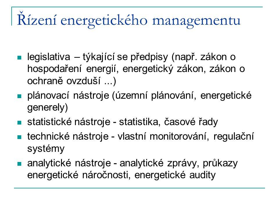 Řízení energetického managementu