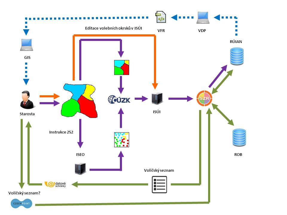 Základní registry - diagram