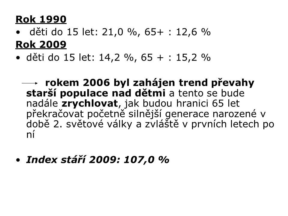 Rok 1990 děti do 15 let: 21,0 %, 65+ : 12,6 % Rok 2009. děti do 15 let: 14,2 %, 65 + : 15,2 %