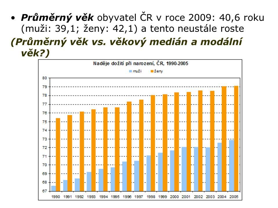 Průměrný věk obyvatel ČR v roce 2009: 40,6 roku (muži: 39,1; ženy: 42,1) a tento neustále roste