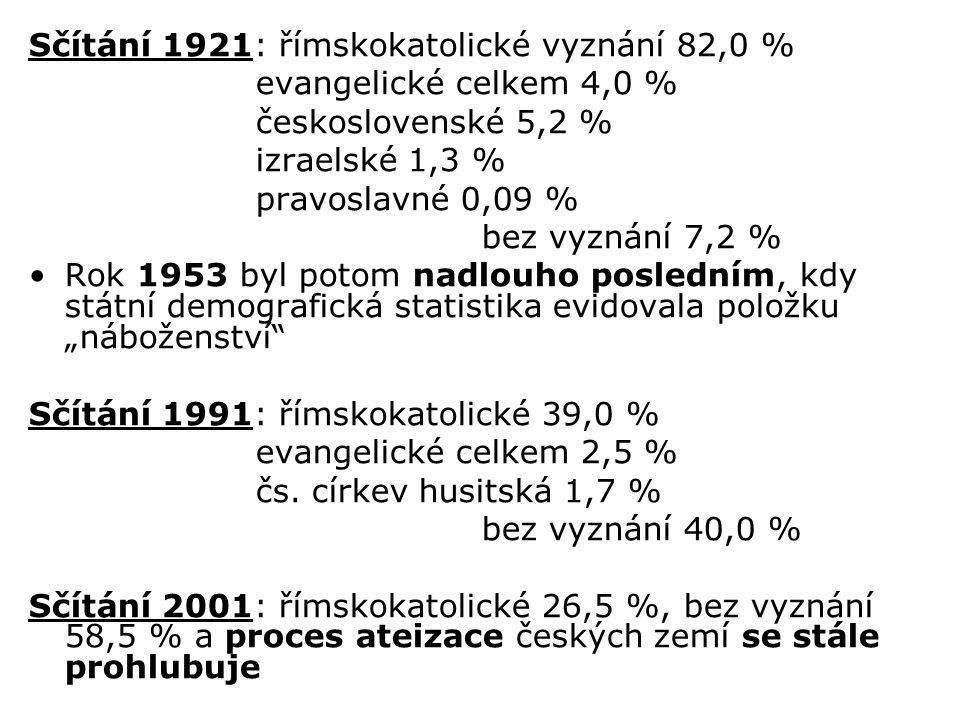 Sčítání 1921: římskokatolické vyznání 82,0 %