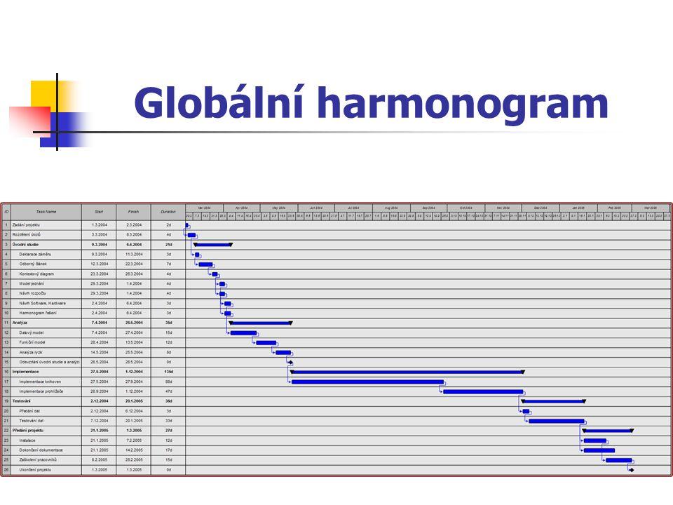 Globální harmonogram
