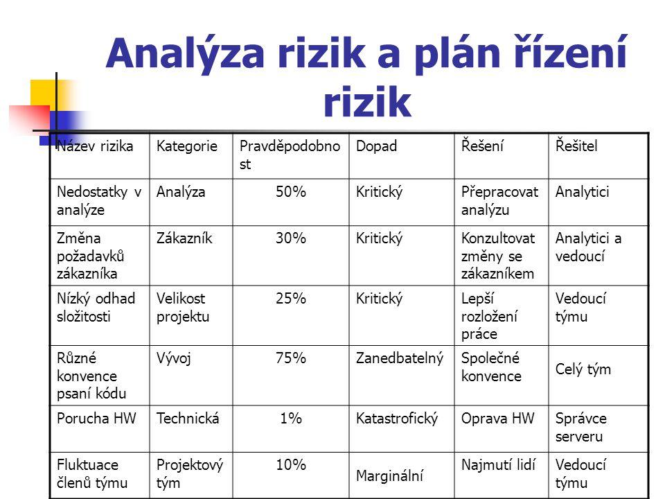 Analýza rizik a plán řízení rizik