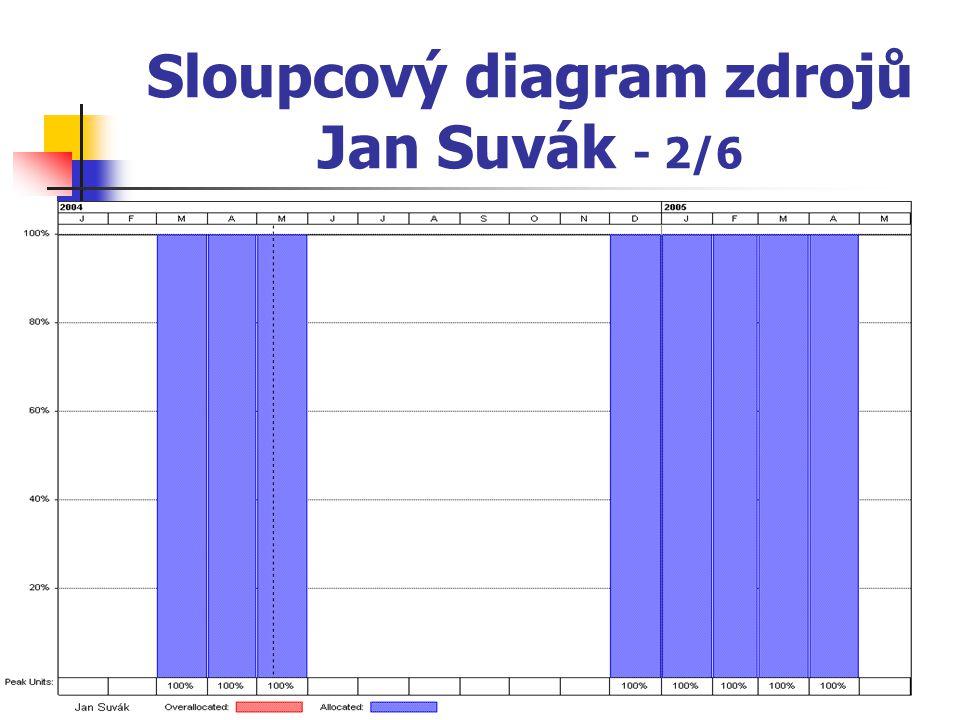 Sloupcový diagram zdrojů Jan Suvák - 2/6