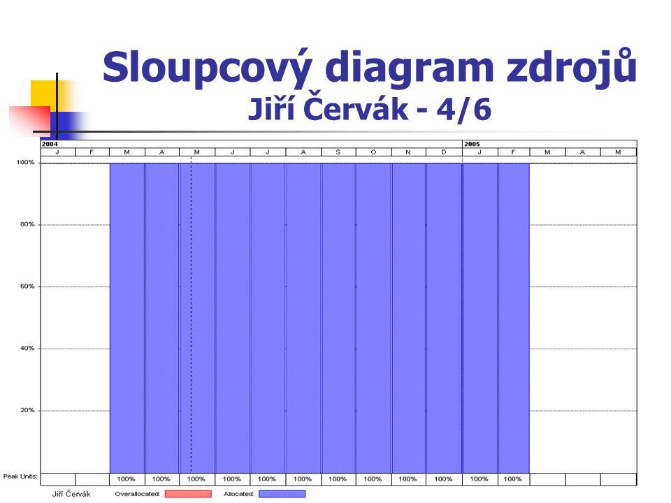 Sloupcový diagram zdrojů Jiří Červák - 4/6