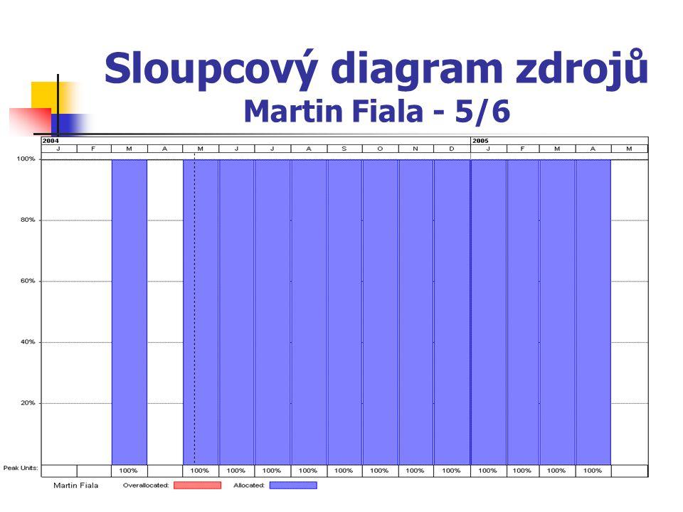 Sloupcový diagram zdrojů Martin Fiala - 5/6