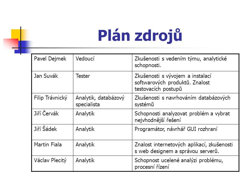 Plán zdrojů Pavel Dejmek Vedoucí