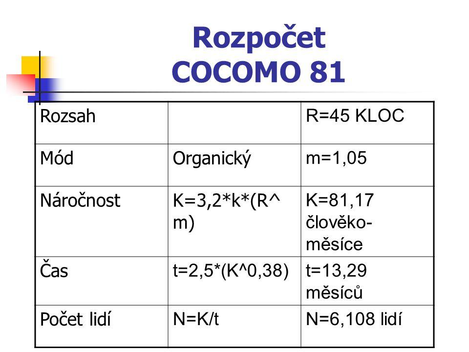 Rozpočet COCOMO 81 Rozsah R=45 KLOC Mód Organický m=1,05 Náročnost