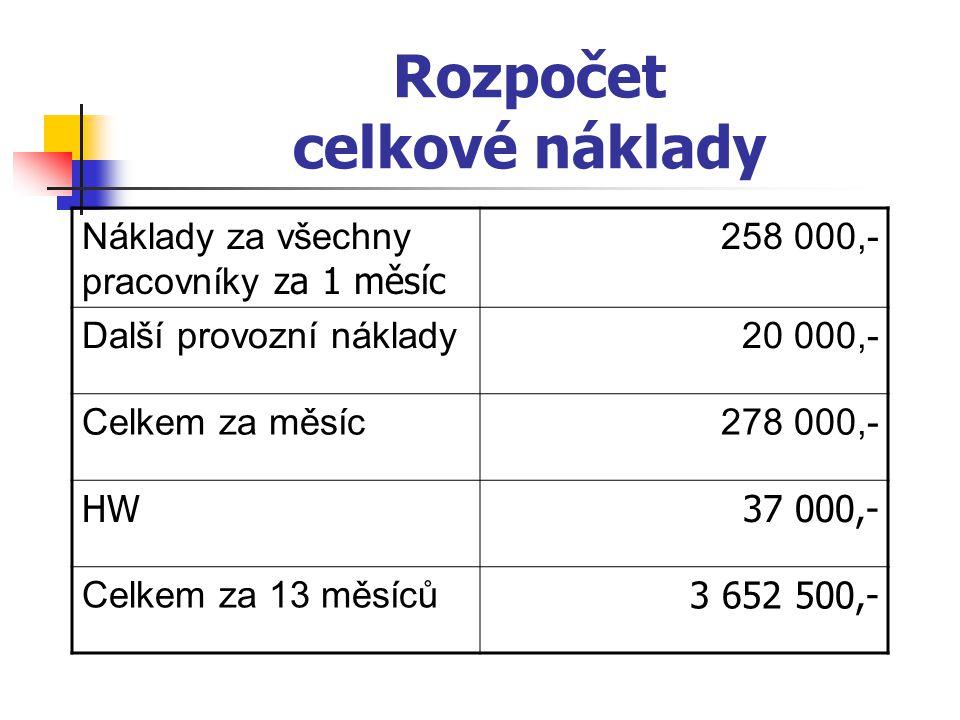 Rozpočet celkové náklady