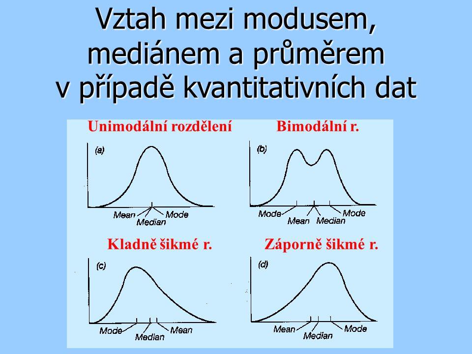 Vztah mezi modusem, mediánem a průměrem v případě kvantitativních dat