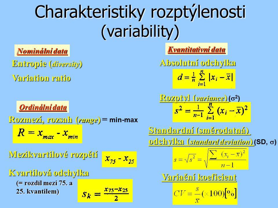 Charakteristiky rozptýlenosti (variability)