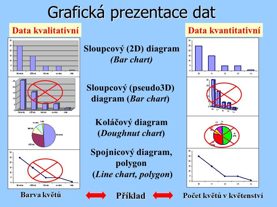 Sloupcový (pseudo3D) diagram (Bar chart)