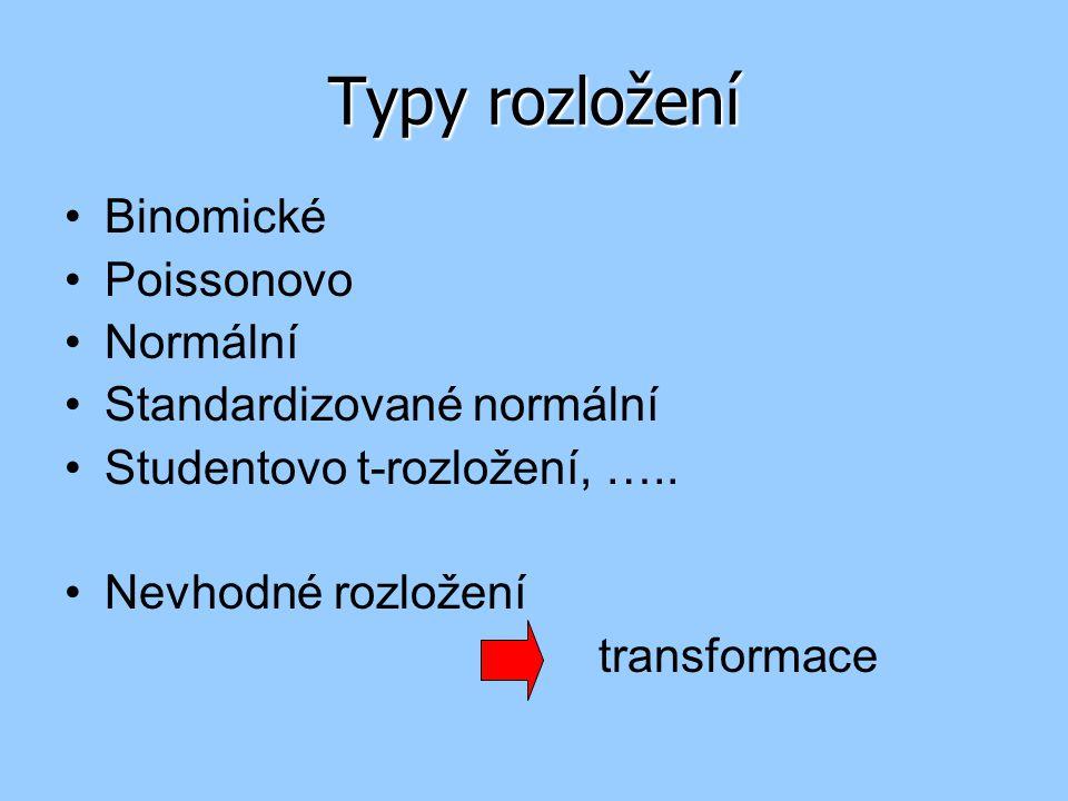 Typy rozložení Binomické Poissonovo Normální Standardizované normální