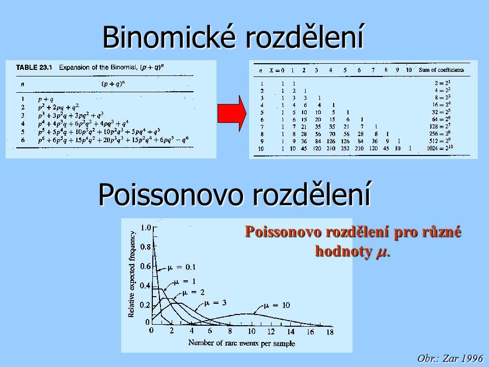 Poissonovo rozdělení pro různé hodnoty m.