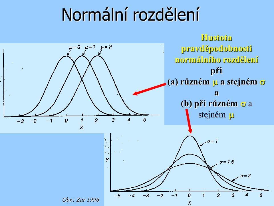 Normální rozdělení Hustota pravděpodobnosti normálního rozdělení při