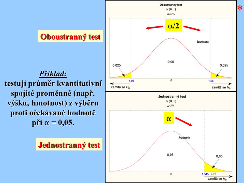 * a/2 Oboustranný test Příklad: