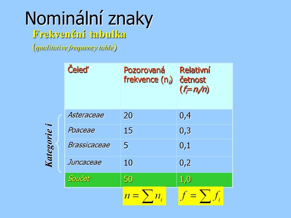 Nominální znaky Frekvenční tabulka (qualitative frequency table)