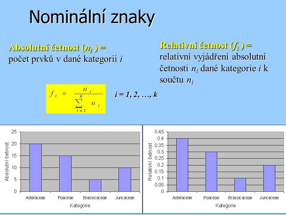 Nominální znaky Relativní četnost (fi ) = Absolutní četnost (ni ) =