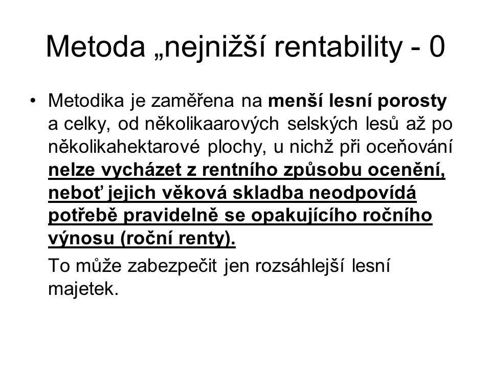 """Metoda """"nejnižší rentability - 0"""