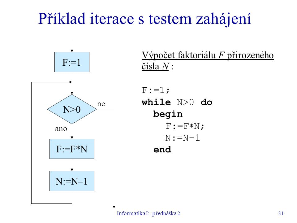 Příklad iterace s testem zahájení