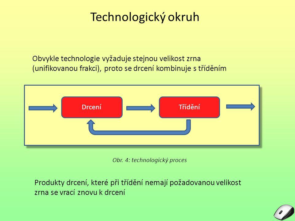 Technologický okruh Obvykle technologie vyžaduje stejnou velikost zrna (unifikovanou frakci), proto se drcení kombinuje s tříděním.