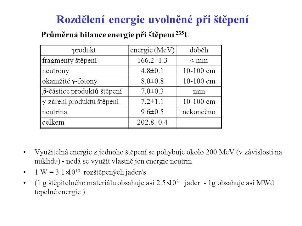 Rozdělení energie uvolněné při štěpení