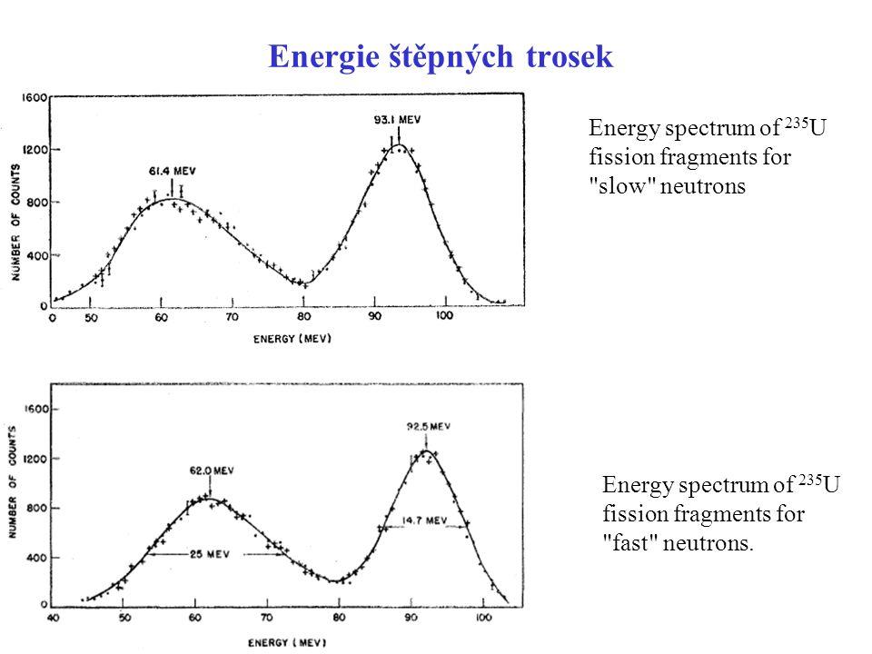 Energie štěpných trosek