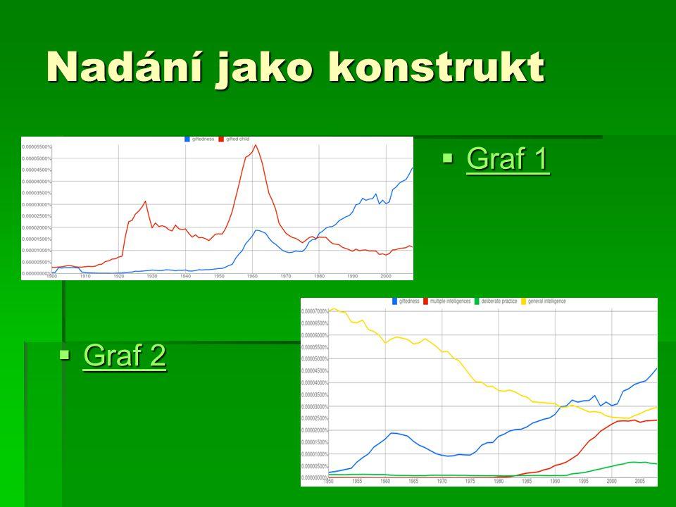 Nadání jako konstrukt Graf 1 Graf 2