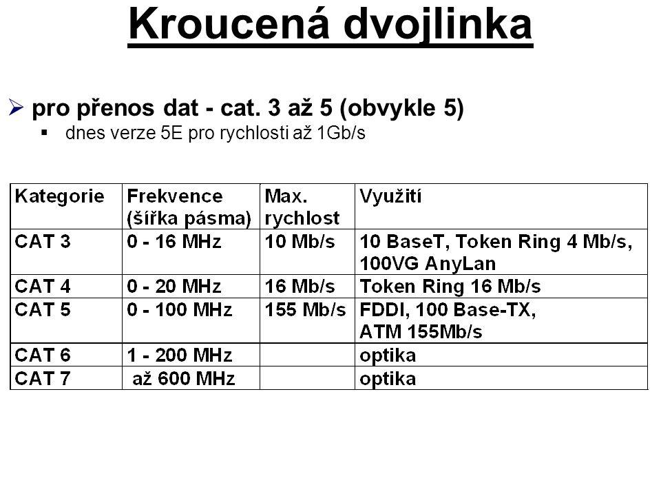 Kroucená dvojlinka pro přenos dat - cat. 3 až 5 (obvykle 5)