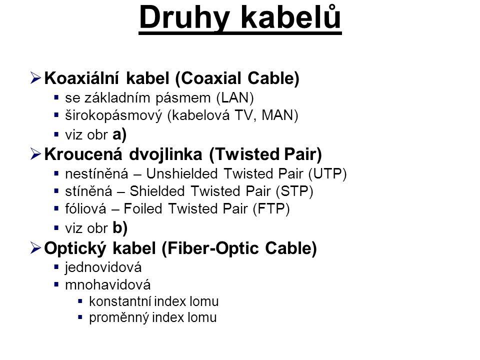 Druhy kabelů Koaxiální kabel (Coaxial Cable)