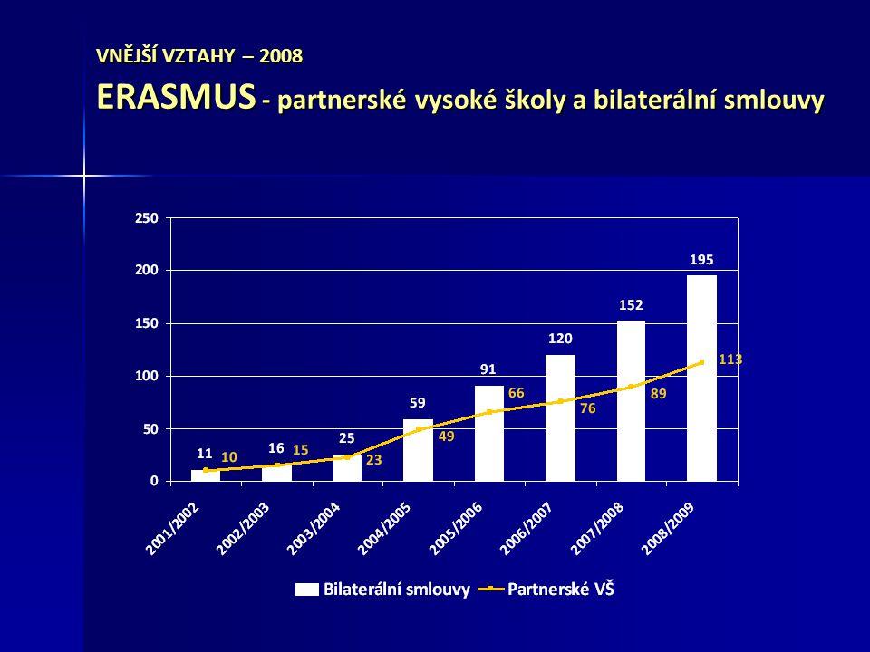 VNĚJŠÍ VZTAHY – 2008 ERASMUS - partnerské vysoké školy a bilaterální smlouvy