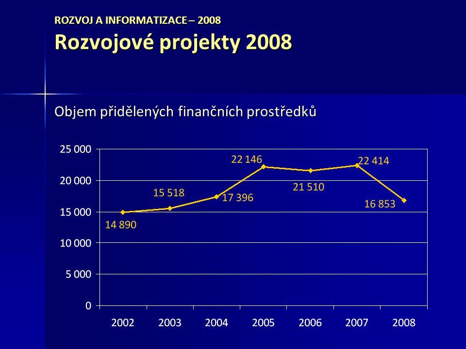 ROZVOJ A INFORMATIZACE – 2008 Rozvojové projekty 2008