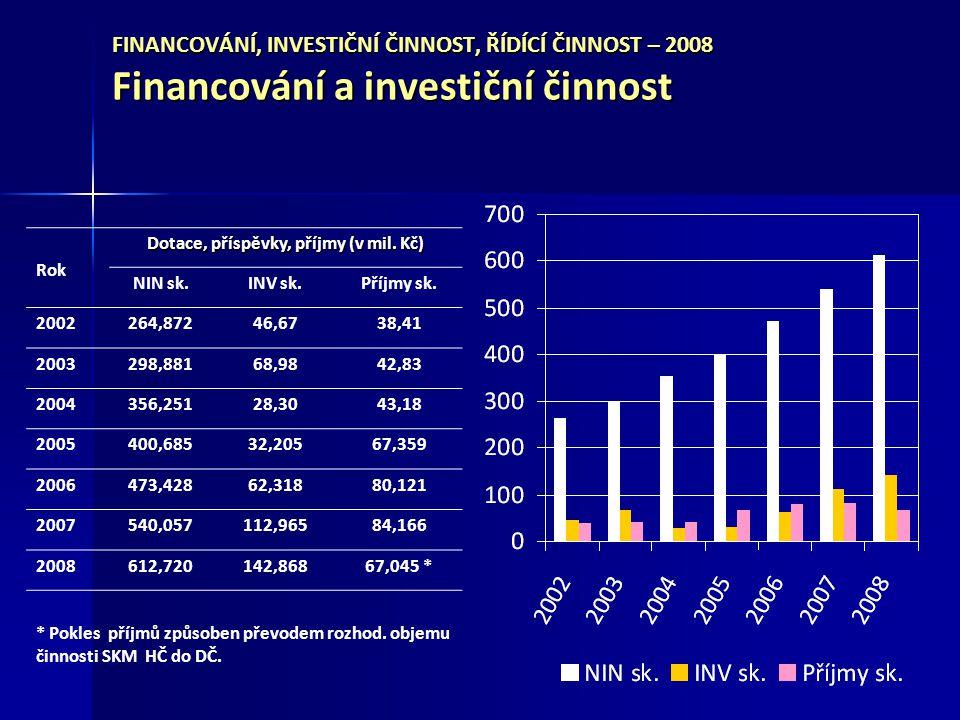 Dotace, příspěvky, příjmy (v mil. Kč)
