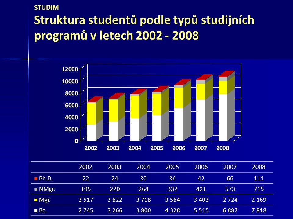 STUDIM Struktura studentů podle typů studijních programů v letech 2002 - 2008
