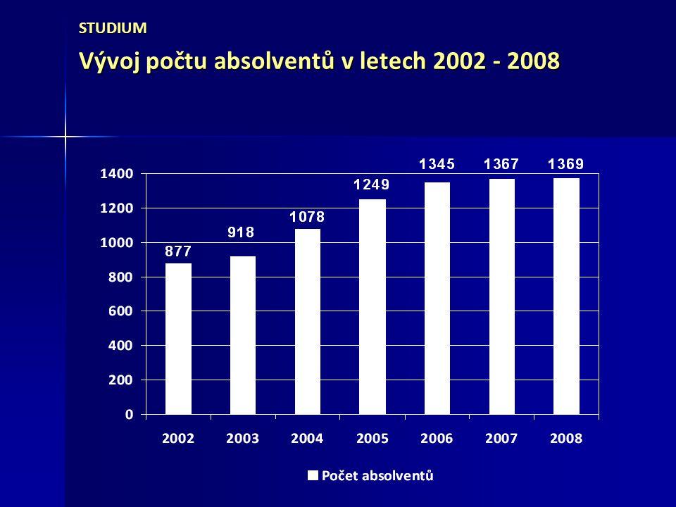 Vývoj počtu absolventů v letech 2002 - 2008