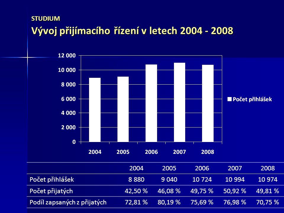 STUDIUM Vývoj přijímacího řízení v letech 2004 - 2008