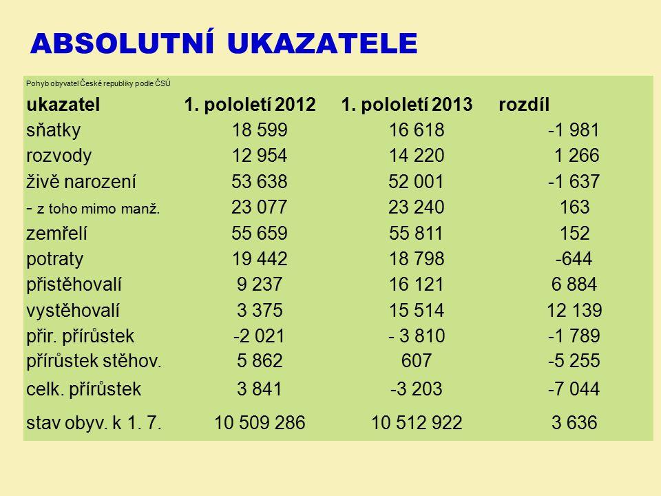 Absolutní ukazatele ukazatel 1. pololetí 2012 1. pololetí 2013 rozdíl