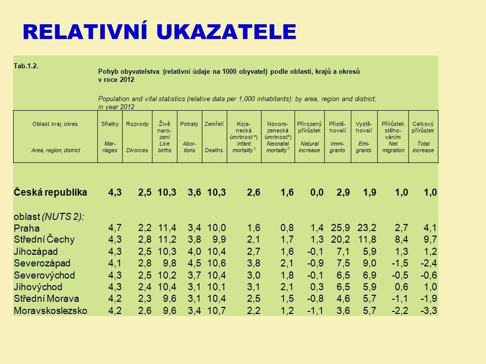 relativní ukazatele Česká republika 4,3 2,5 10,3 3,6 2,6 1,6 0,0 2,9