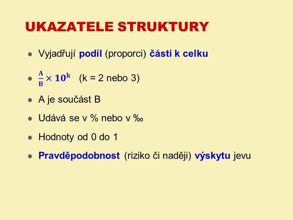 Ukazatele struktury Vyjadřují podíl (proporci) části k celku