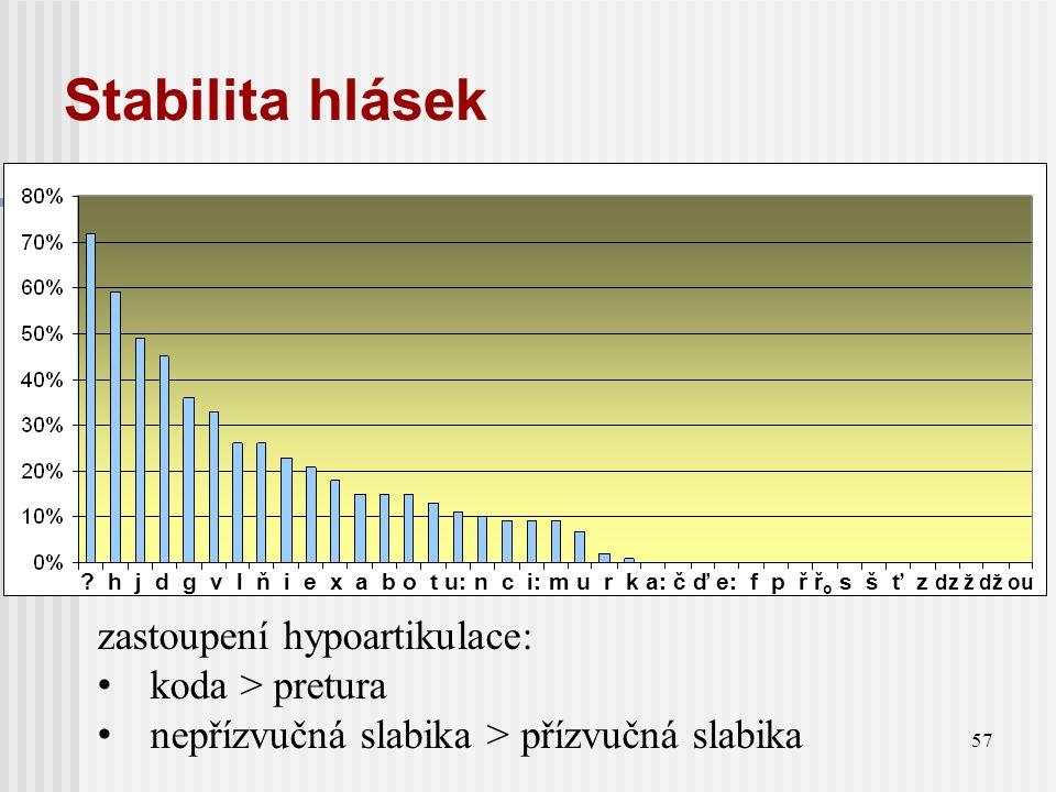 Stabilita hlásek zastoupení hypoartikulace: koda > pretura