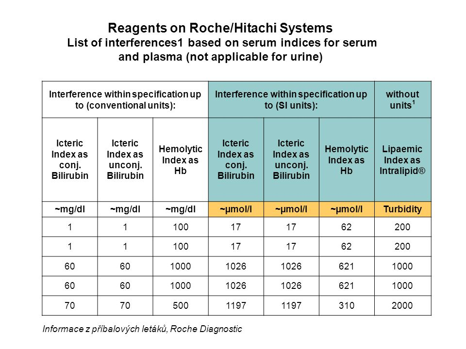 Reagents on Roche/Hitachi Systems