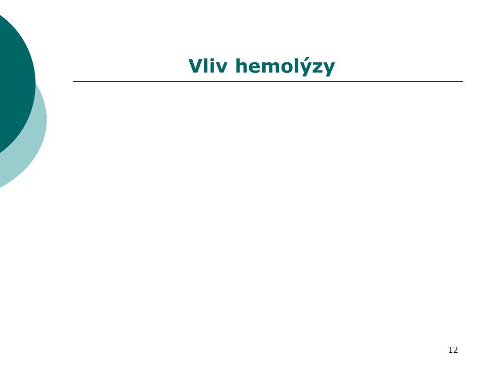 Vliv hemolýzy