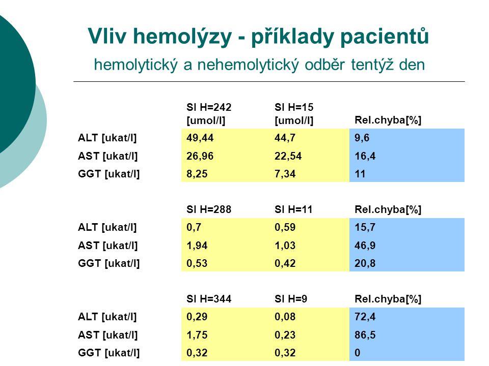 Vliv hemolýzy - příklady pacientů hemolytický a nehemolytický odběr tentýž den