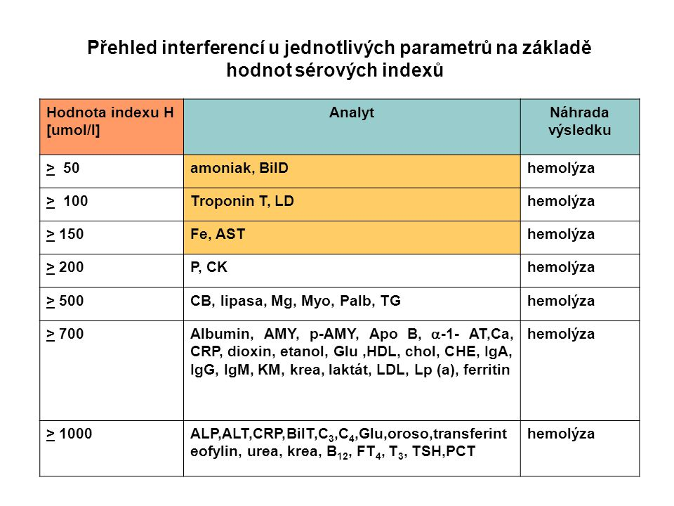 Přehled interferencí u jednotlivých parametrů na základě