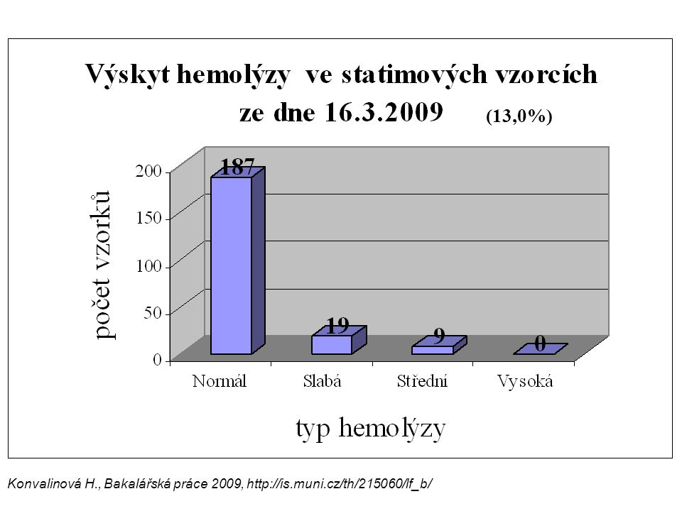 (13,0%) Konvalinová H., Bakalářská práce 2009, http://is.muni.cz/th/215060/lf_b/