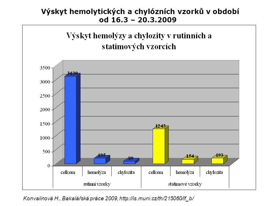 Výskyt hemolytických a chylózních vzorků v období od 16.3 – 20.3.2009