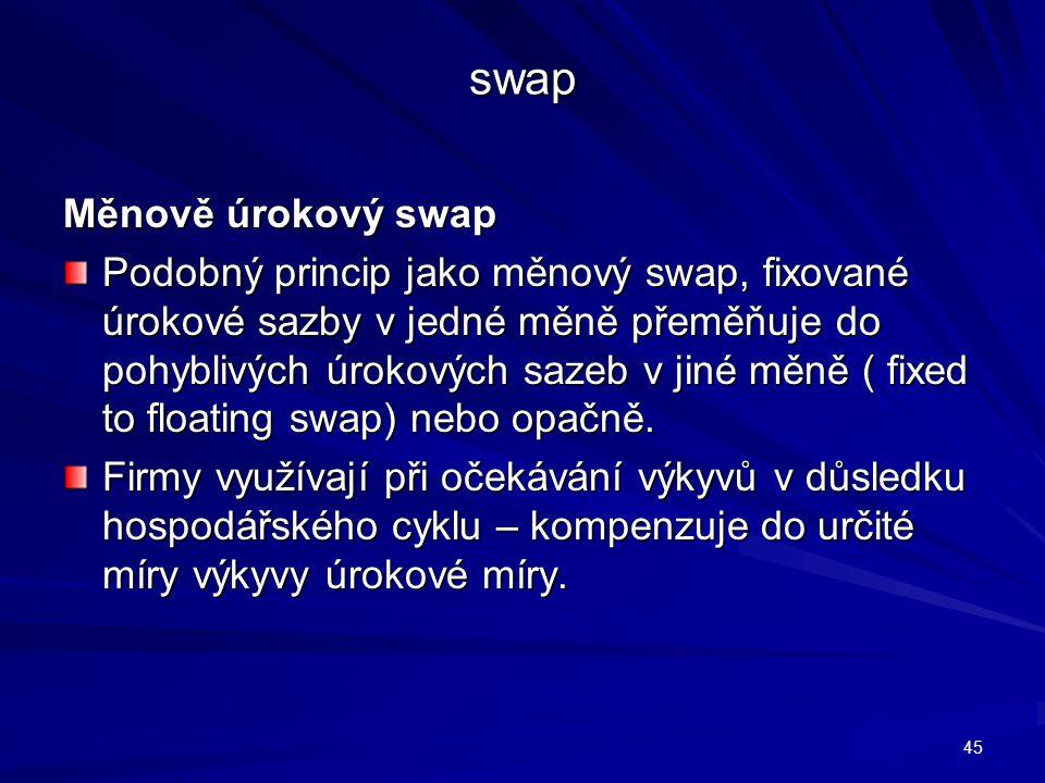 swap Měnově úrokový swap