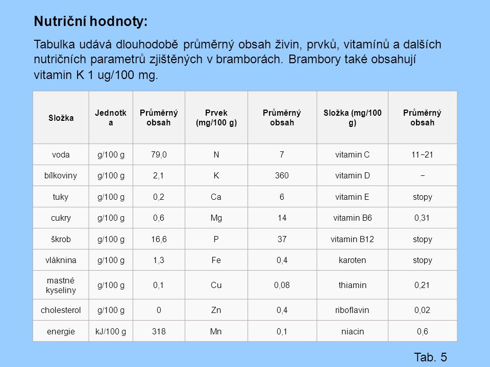 Nutriční hodnoty: